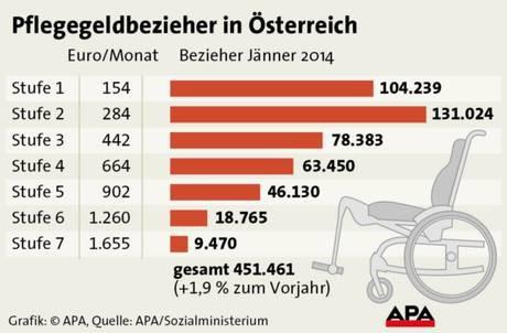 Pflegegeldbezieher in Österreich Stand 2014